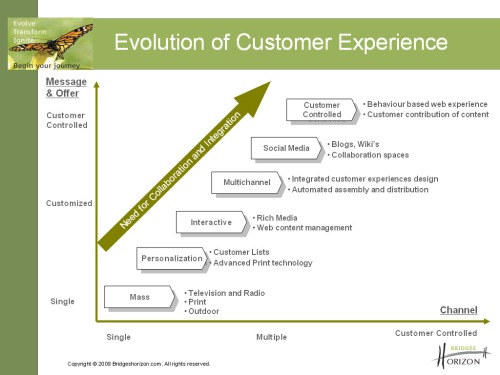 The Evolution of Customer Experience